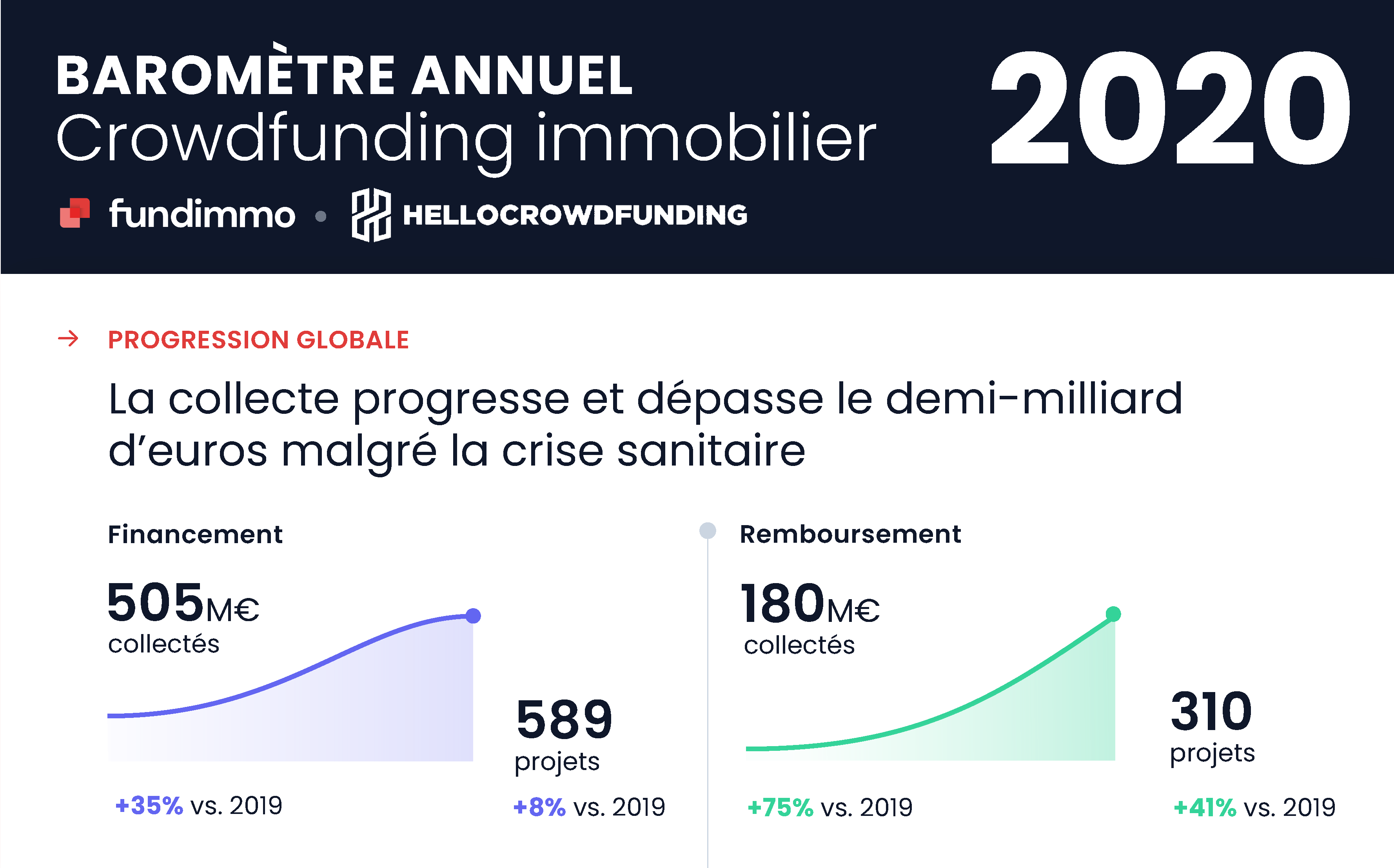 Baromètre 2020 crowdfunding immobilier